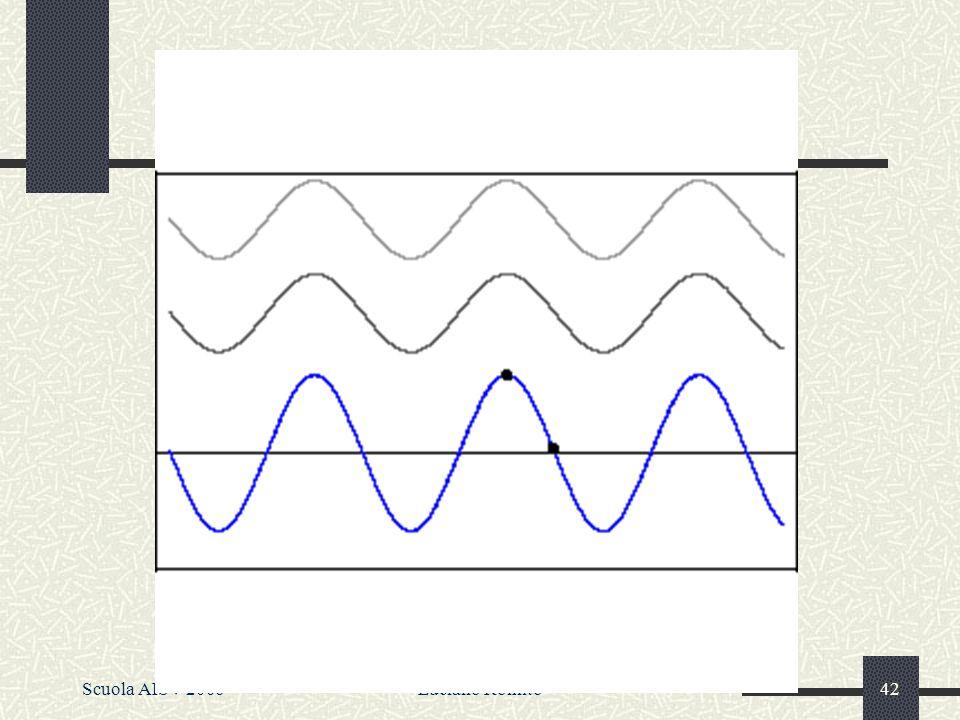 Scuola AISV 2006Luciano Romito41 Concordanza di Fase tuttavia è stato osservato che ludito avverte soprattutto differenze di frequenza e di ampiezza, ma non di fase tuttavia è stato osservato che ludito avverte soprattutto differenze di frequenza e di ampiezza, ma non di fase