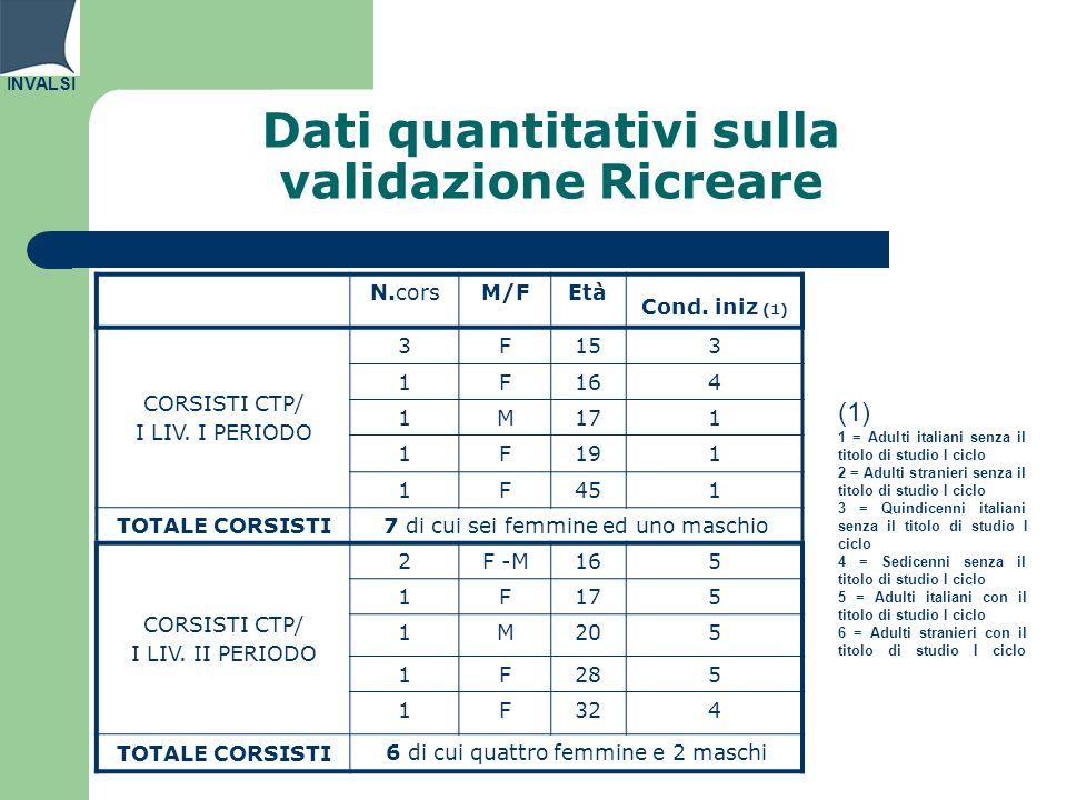 INVALSI Dati quantitativi sulla validazione Ricreare N.corsM/FEtà Cond. iniz (1) CORSISTI CTP/ I LIV. I PERIODO 3F153 1F164 1M171 1F191 1F451 TOTALE C