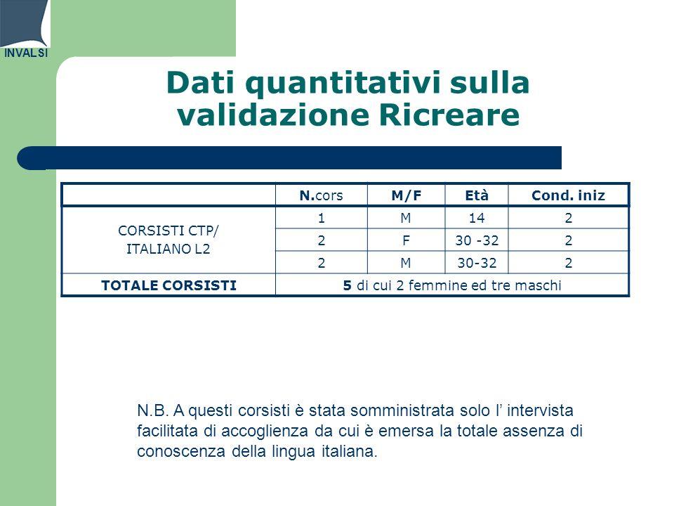 INVALSI Dati quantitativi sulla validazione Ricreare N.corsM/FEtàCond. iniz CORSISTI CTP/ ITALIANO L2 1M142 2F30 -322 2M 2 TOTALE CORSISTI 5 di cui 2