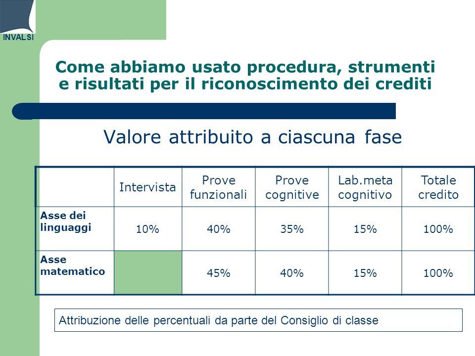 INVALSI Come abbiamo usato procedura, strumenti e risultati per il riconoscimento dei crediti Valore attribuito a ciascuna fase Intervista Prove funzi