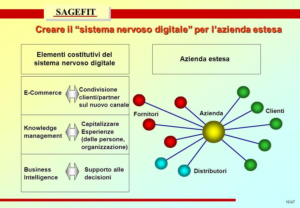 10/47 progetto di massima/esecutivo SAGEFIT Creare il sistema nervoso digitale per lazienda estesa Elementi costitutivi del sistema nervoso digitale E
