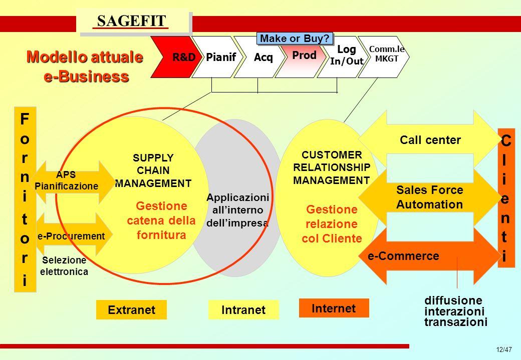 12/47 progetto di massima/esecutivo SAGEFIT Modello attuale e-Business ClientiClienti Call center Sales Force Automation e-Commerce CUSTOMER RELATIONS