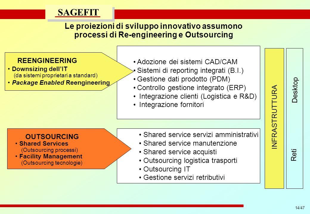 14/47 progetto di massima/esecutivo SAGEFIT REENGINEERING Adozione dei sistemi CAD/CAM Sistemi di reporting integrati (B.I.) Gestione dati prodotto (P
