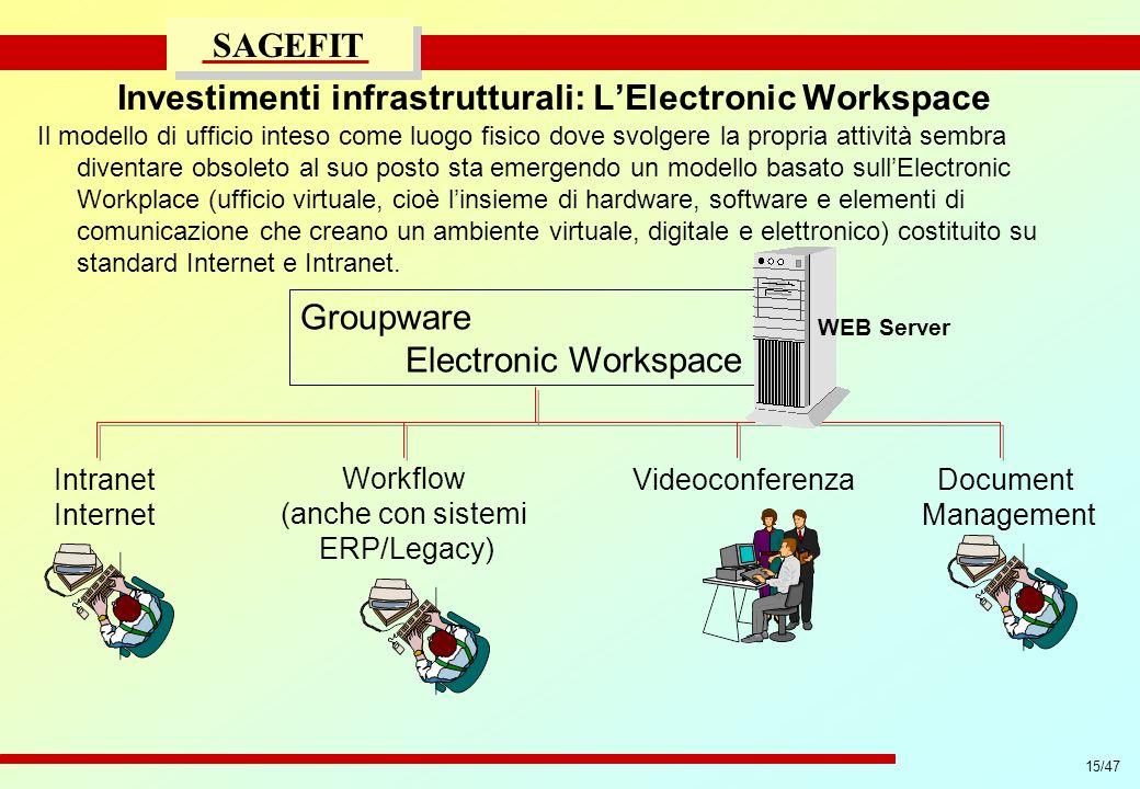 15/47 progetto di massima/esecutivo SAGEFIT Investimenti infrastrutturali: LElectronic Workspace Il modello di ufficio inteso come luogo fisico dove s
