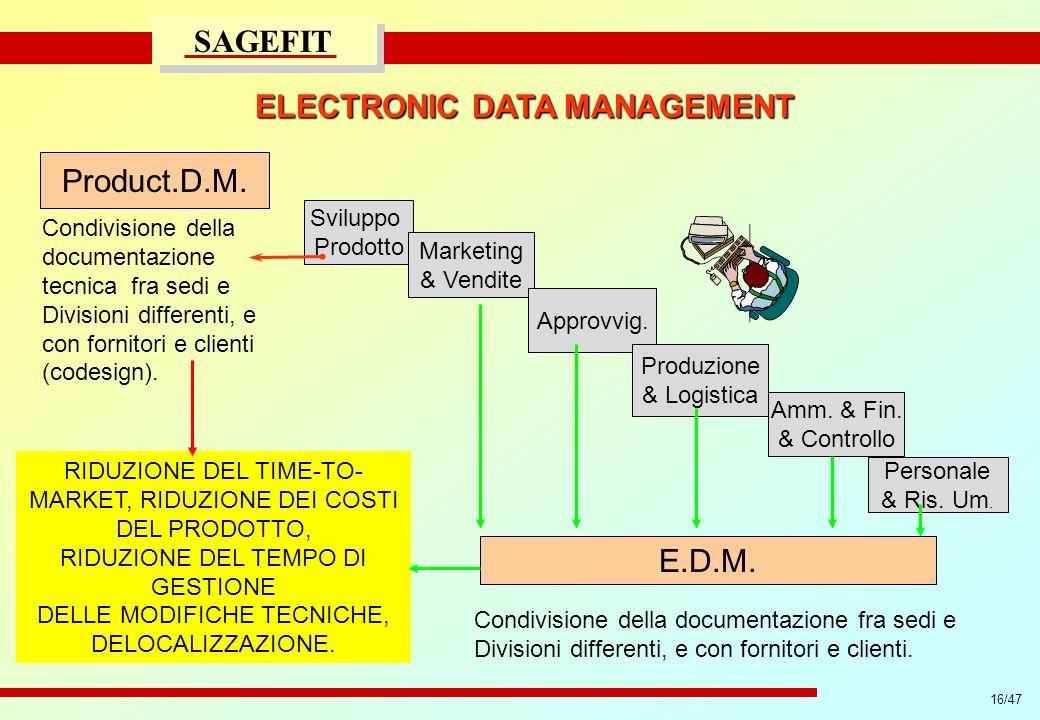 16/47 progetto di massima/esecutivo SAGEFIT ELECTRONIC DATA MANAGEMENT Sviluppo Prodotto Marketing & Vendite Approvvig. Produzione & Logistica Amm. &