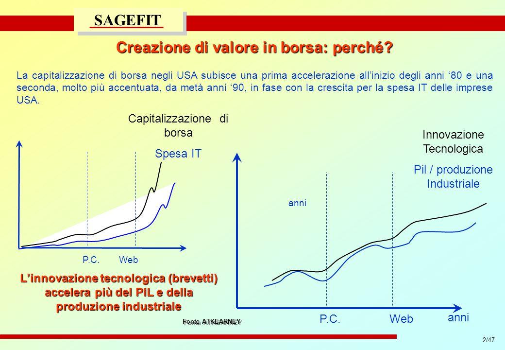 2/47 progetto di massima/esecutivo SAGEFIT La capitalizzazione di borsa negli USA subisce una prima accelerazione allinizio degli anni 80 e una second