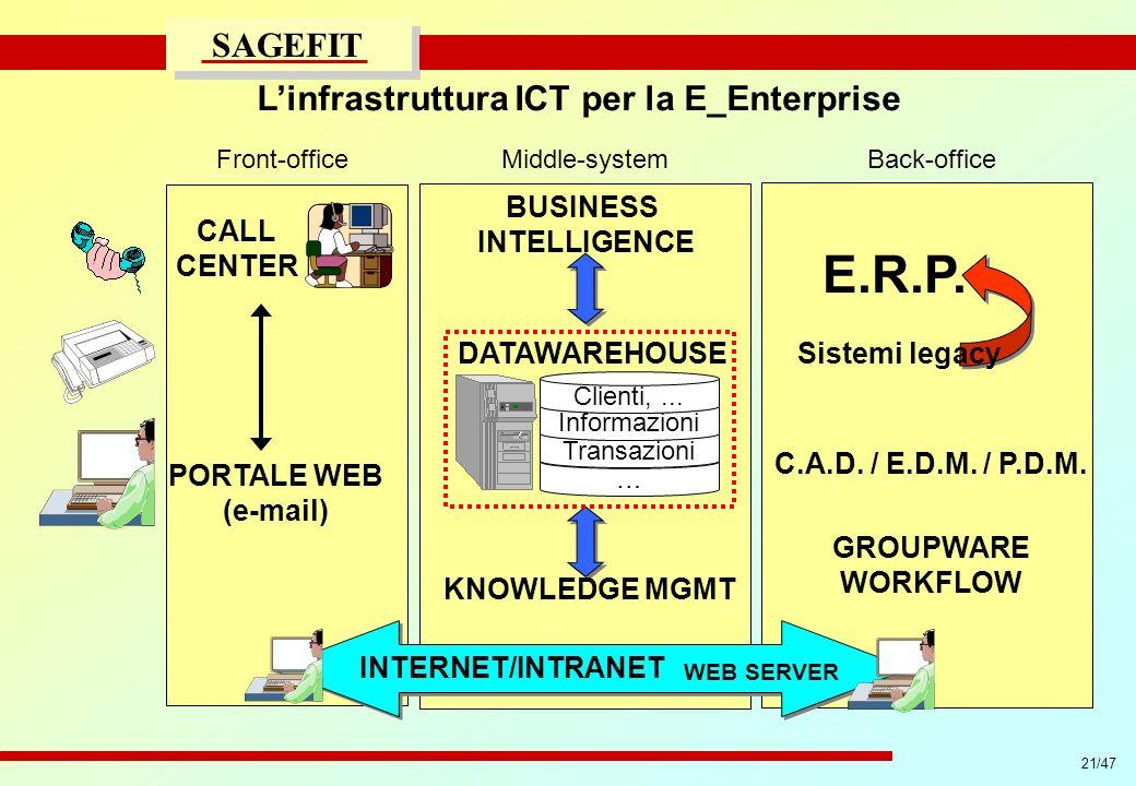 21/47 progetto di massima/esecutivo SAGEFIT Linfrastruttura ICT per la E_Enterprise Front-officeMiddle-system … Transazioni Informazioni Clienti,... K