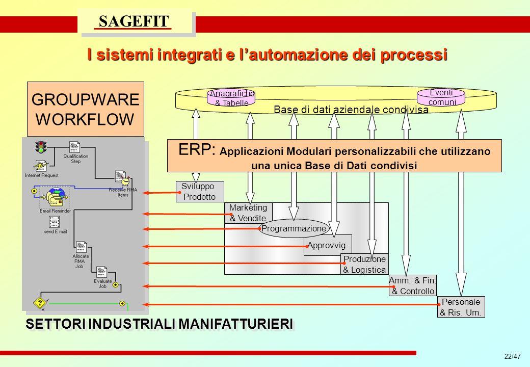 22/47 progetto di massima/esecutivo SAGEFIT I sistemi integrati e lautomazione dei processi Sviluppo Prodotto Marketing & Vendite Approvvig. Programma