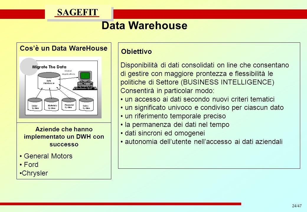 24/47 progetto di massima/esecutivo SAGEFIT Cosè un Data WareHouse Aziende che hanno implementato un DWH con successo General Motors Ford Chrysler Dis