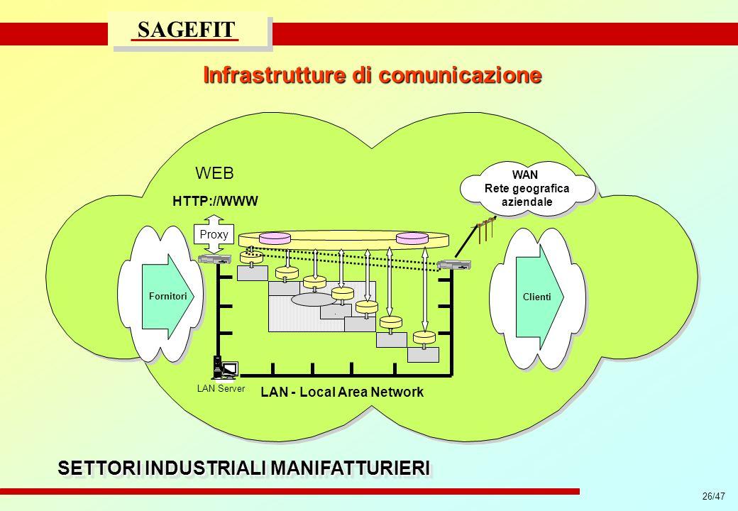 26/47 progetto di massima/esecutivo SAGEFIT Infrastrutture di comunicazione SETTORI INDUSTRIALI MANIFATTURIERI WEB. LAN Server LAN - Local Area Networ