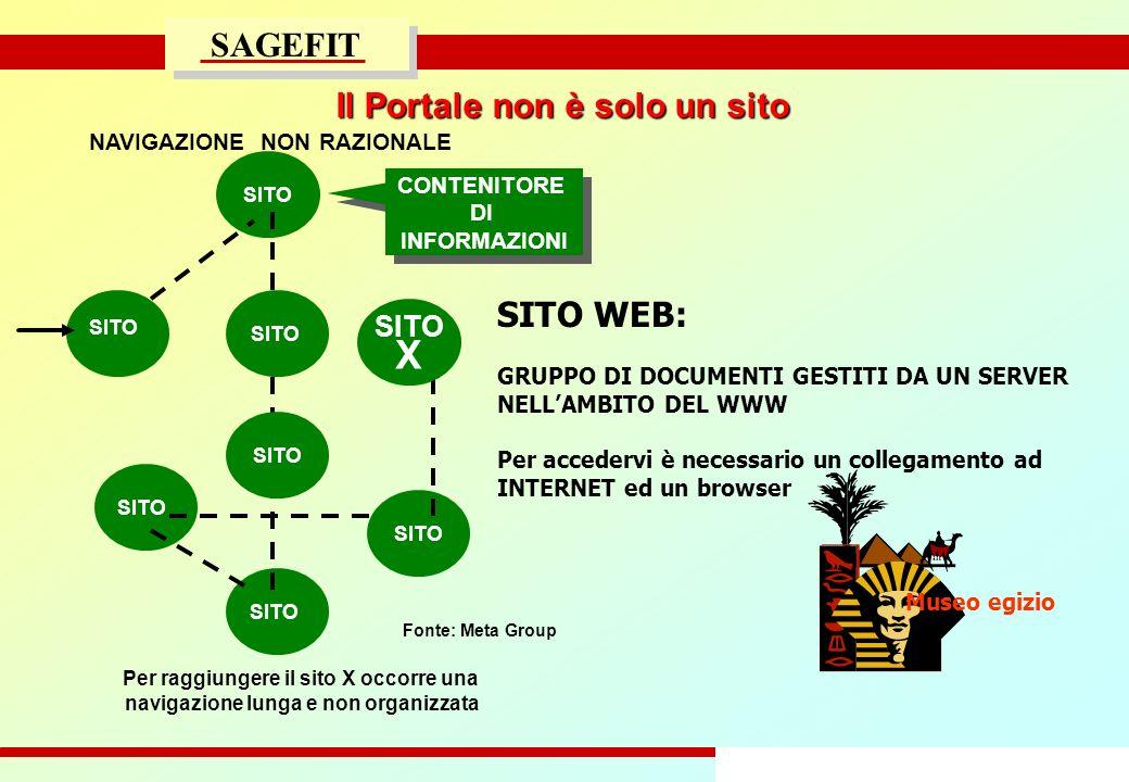 29/47 progetto di massima/esecutivo SAGEFIT Il Portale non è solo un sito Fonte: Meta Group Per raggiungere il sito X occorre una navigazione lunga e