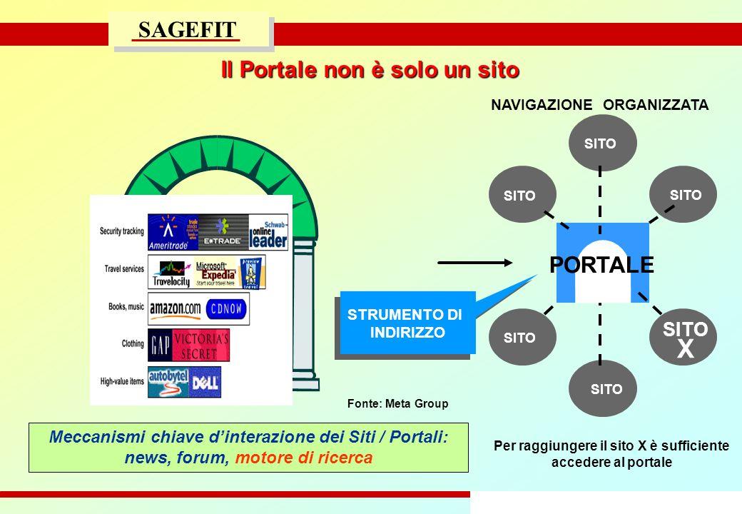 30/47 progetto di massima/esecutivo SAGEFIT Il Portale non è solo un sito Fonte: Meta Group NAVIGAZIONE ORGANIZZATA Per raggiungere il sito X è suffic