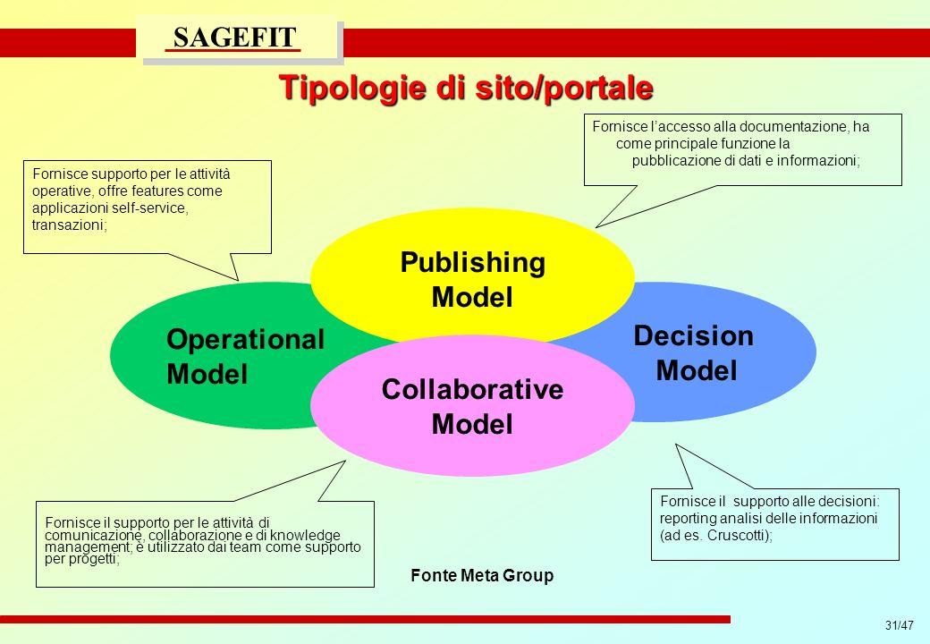 31/47 progetto di massima/esecutivo SAGEFIT Tipologie di sito/portale Operational Model Decision Model Publishing Model Collaborative Model Fonte Meta