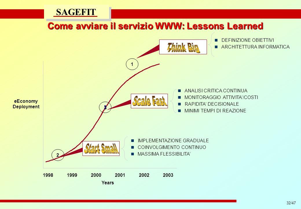 32/47 progetto di massima/esecutivo SAGEFIT Come avviare il servizio WWW: Lessons Learned 199819992000200120022003 Years eEconomy Deployment 2 IMPLEME