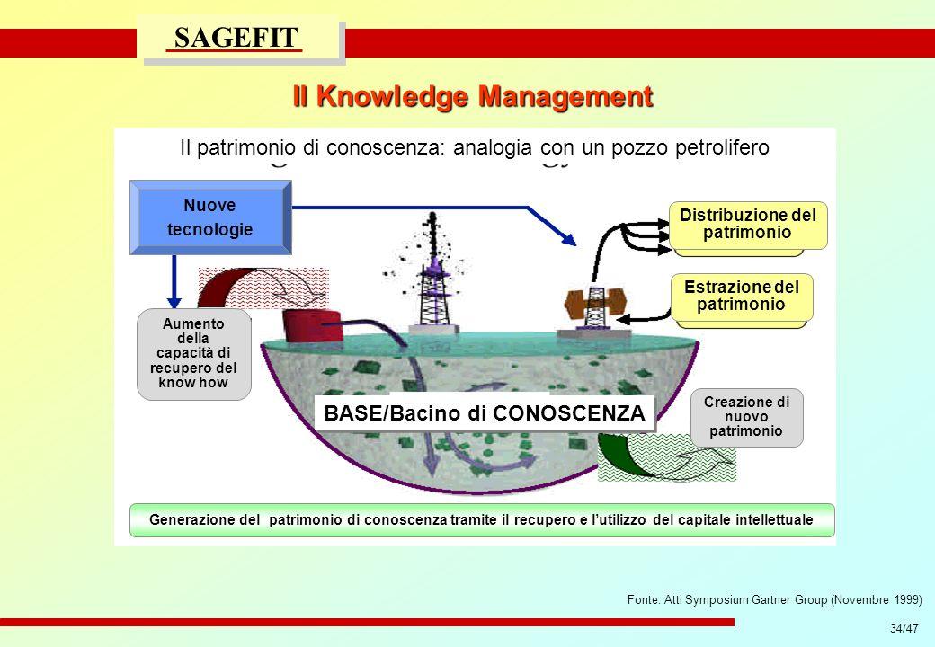 34/47 progetto di massima/esecutivo SAGEFIT Il Knowledge Management Fonte: Atti Symposium Gartner Group (Novembre 1999) BASE/Bacino di CONOSCENZA Il p