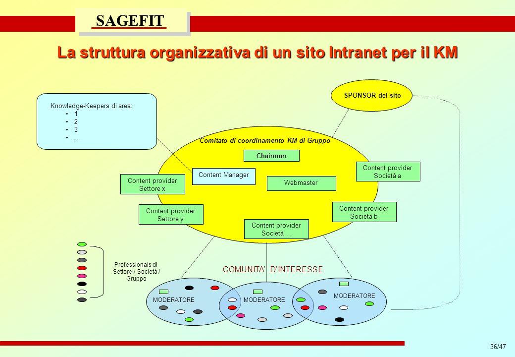 36/47 progetto di massima/esecutivo SAGEFIT Comitato di coordinamento KM di Gruppo SPONSOR del sito Webmaster Content provider Settore x Chairman COMU