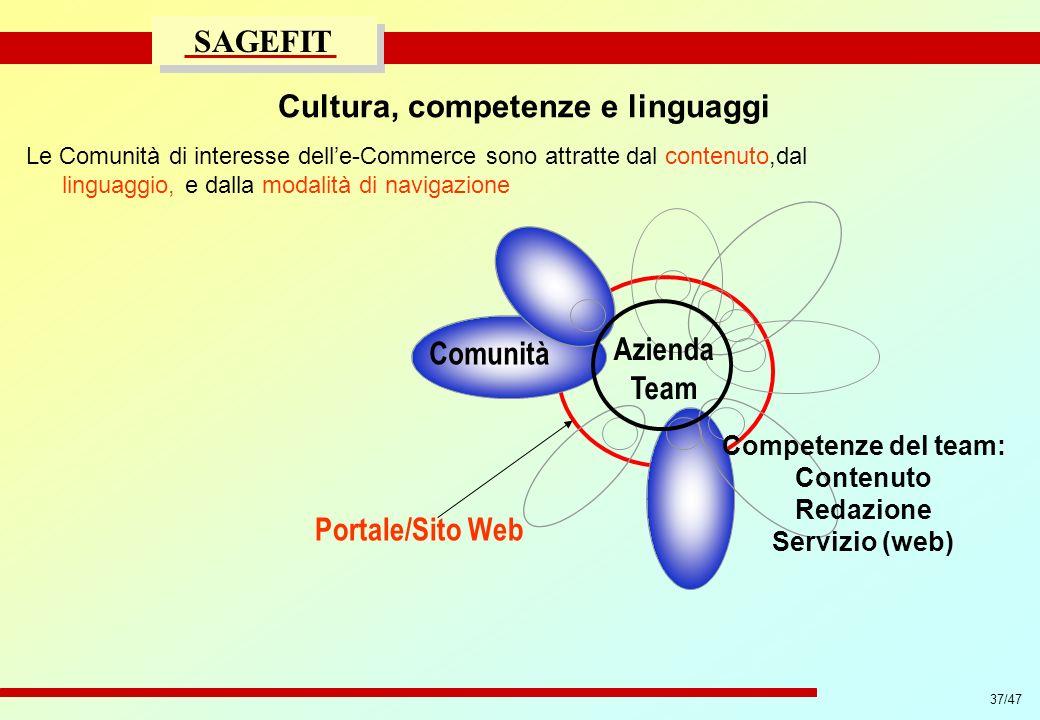 37/47 progetto di massima/esecutivo SAGEFIT Cultura, competenze e linguaggi Le Comunità di interesse delle-Commerce sono attratte dal contenuto,dal li