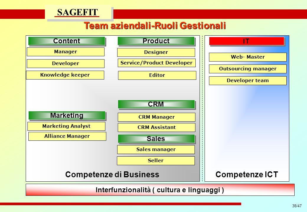 38/47 progetto di massima/esecutivo SAGEFIT Team aziendali-Ruoli Gestionali Competenze di BusinessCompetenze ICT Interfunzionalità ( cultura e linguag