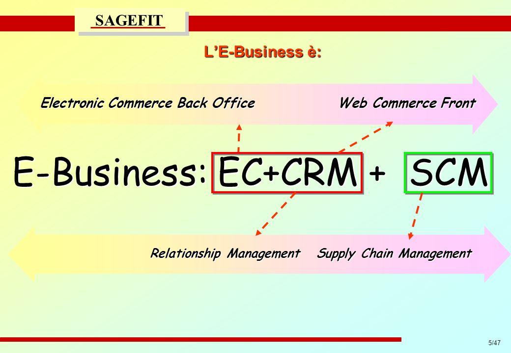 5/47 progetto di massima/esecutivo SAGEFIT LE-Business è: E-Business: EC+CRM + SCM Relationship Management Supply Chain Management Relationship Manage