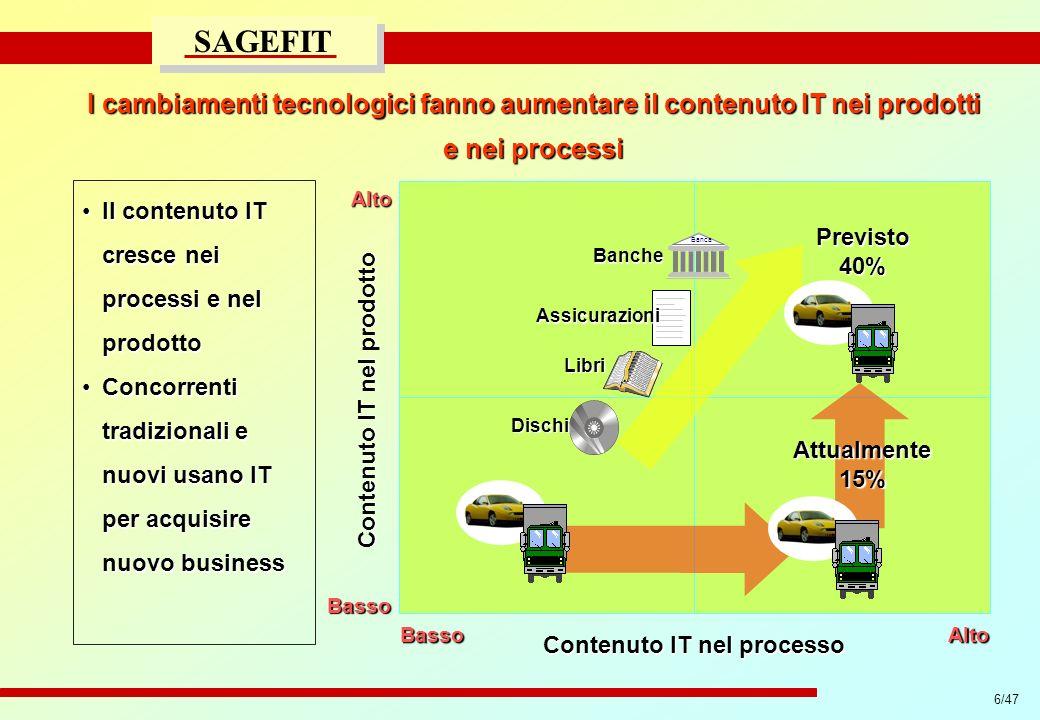 6/47 progetto di massima/esecutivo SAGEFIT I cambiamenti tecnologici fanno aumentare il contenuto IT nei prodotti e nei processi Contenuto IT nel prod