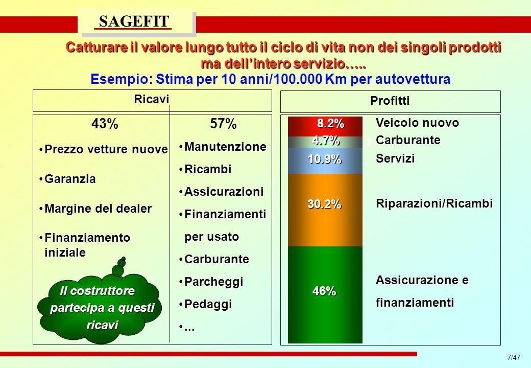 7/47 progetto di massima/esecutivo SAGEFIT Catturare il valore lungo tutto il ciclo di vita non dei singoli prodotti ma dellintero servizio….. Ricavi