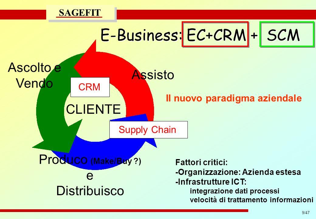 9/47 progetto di massima/esecutivo SAGEFIT CLIENTE Ascolto e Vendo Produco (Make/Buy ?) e Distribuisco Assisto Fattori critici: -Organizzazione: Azien
