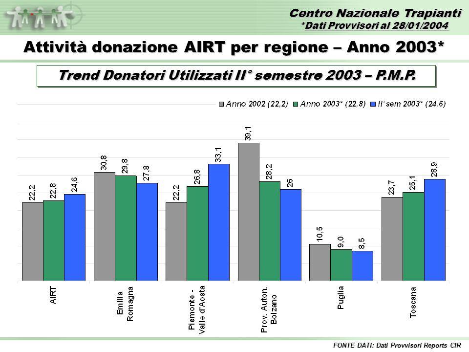 Centro Nazionale Trapianti *Dati Provvisori al 28/01/2004 FONTE DATI: Dati Provvisori Reports CIR Attività donazione AIRT per regione – Anno 2003* Trend Donatori Utilizzati II° semestre 2003 – P.M.P.