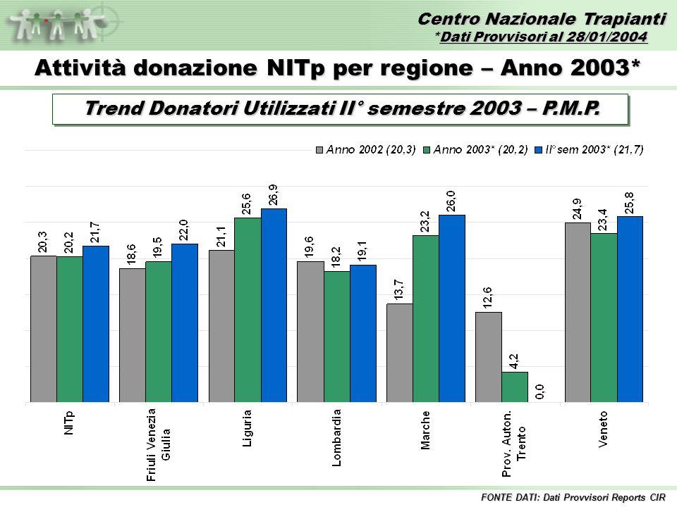 Centro Nazionale Trapianti *Dati Provvisori al 28/01/2004 FONTE DATI: Dati Provvisori Reports CIR Attività donazione NITp per regione – Anno 2003* Trend Donatori Utilizzati II° semestre 2003 – P.M.P.