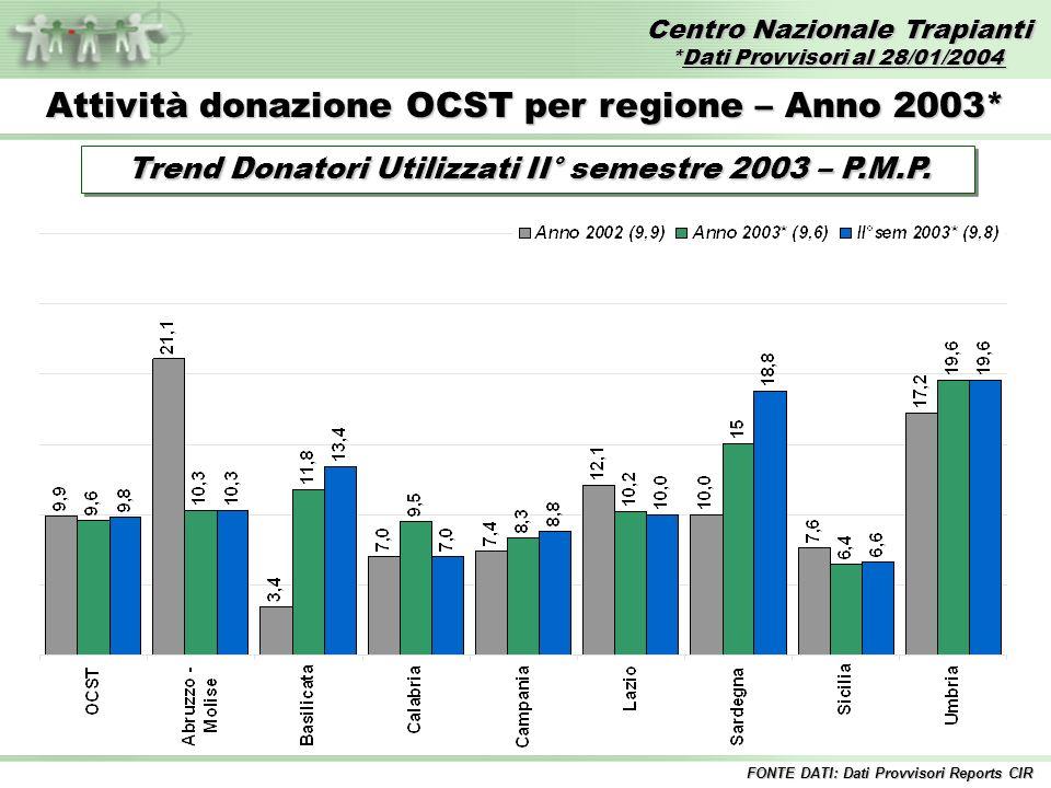 Centro Nazionale Trapianti *Dati Provvisori al 28/01/2004 FONTE DATI: Dati Provvisori Reports CIR Attività donazione OCST per regione – Anno 2003* Tre
