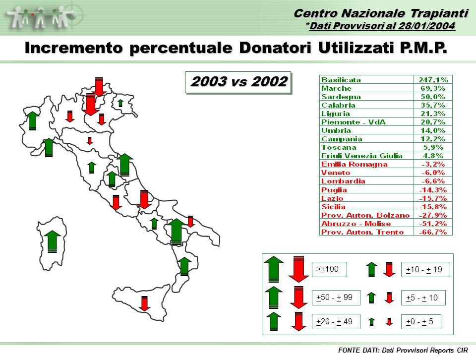 Centro Nazionale Trapianti *Dati Provvisori al 28/01/2004 FONTE DATI: Dati Provvisori Reports CIR Incremento percentuale Donatori Utilizzati P.M.P. >+