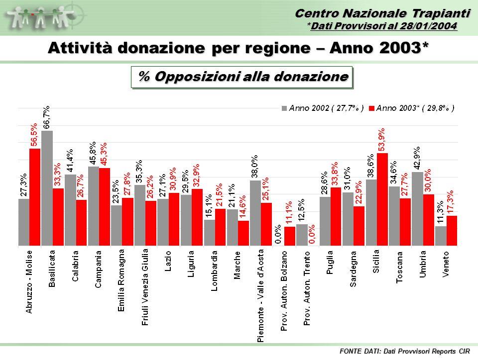 Centro Nazionale Trapianti *Dati Provvisori al 28/01/2004 FONTE DATI: Dati Provvisori Reports CIR Attività donazione per regione – Anno 2003* % Opposizioni alla donazione
