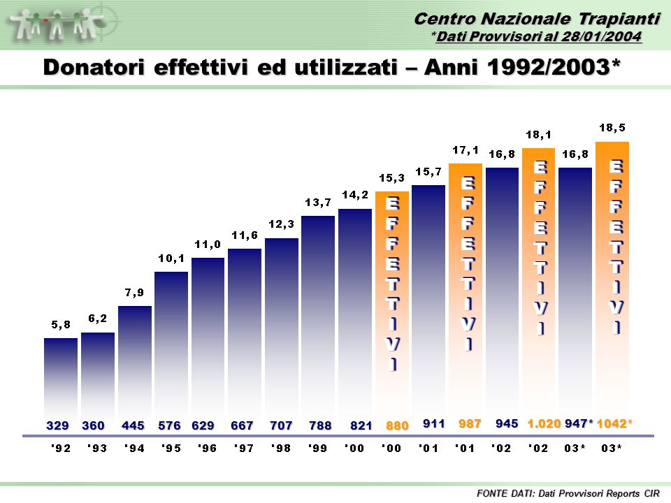 Centro Nazionale Trapianti *Dati Provvisori al 28/01/2004 FONTE DATI: Dati Provvisori Reports CIR EFFETTIVIEFFETTIVI 329360445576629667707788821880 EFFETTIVIEFFETTIVI 911987 EFFETTIVIEFFETTIVI 945 1.020 EFFETTIVIEFFETTIVI Donatori effettivi ed utilizzati – Anni 1992/2003* 947* 1042*