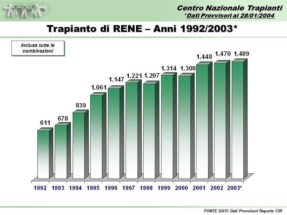 Centro Nazionale Trapianti *Dati Provvisori al 28/01/2004 FONTE DATI: Dati Provvisori Reports CIR Trapianto di RENE – Anni 1992/2003* Incluse tutte le combinazioni
