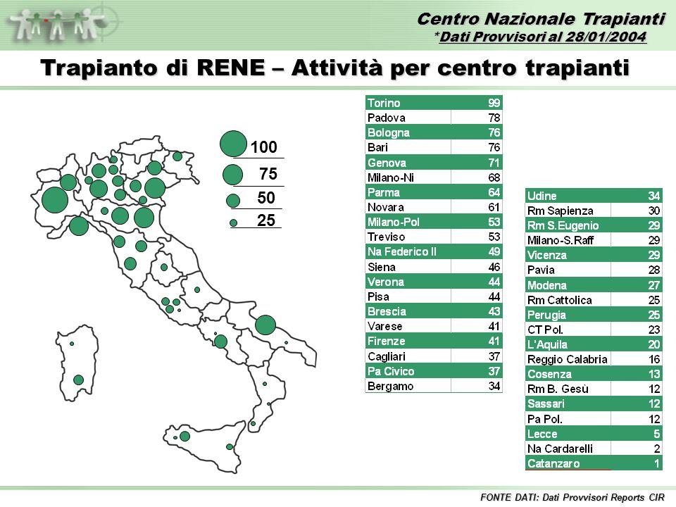 Centro Nazionale Trapianti *Dati Provvisori al 28/01/2004 FONTE DATI: Dati Provvisori Reports CIR Trapianto di RENE – Attività per centro trapianti 100 75 50 25