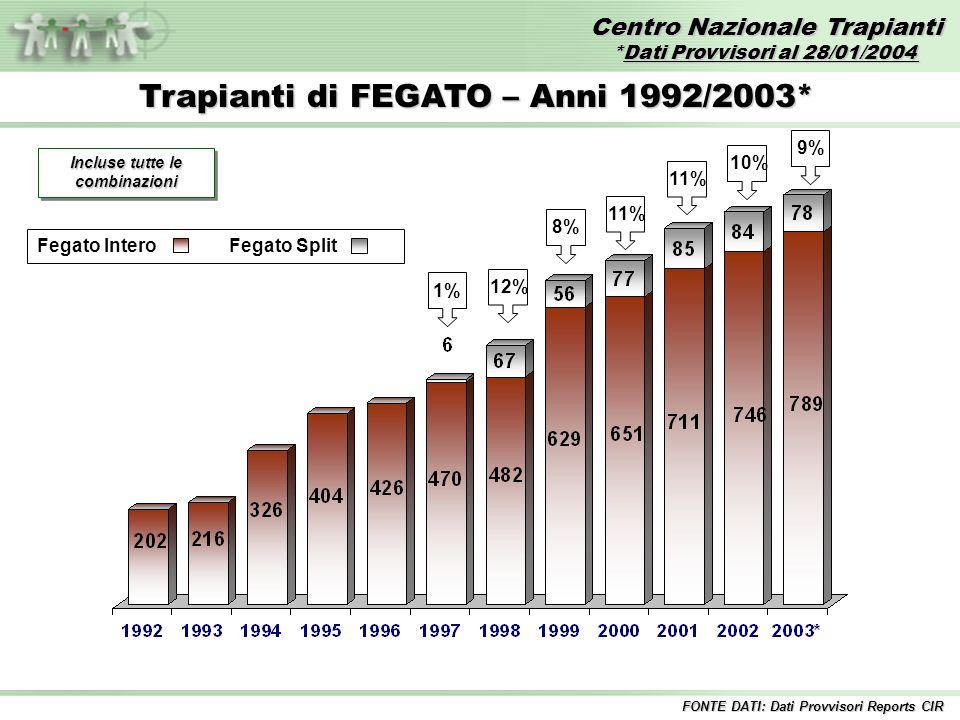 Centro Nazionale Trapianti *Dati Provvisori al 28/01/2004 FONTE DATI: Dati Provvisori Reports CIR Trapianti di FEGATO – Anni 1992/2003* Incluse tutte le combinazioni 1% 12% 11% 10% 8% 9% Fegato InteroFegato Split