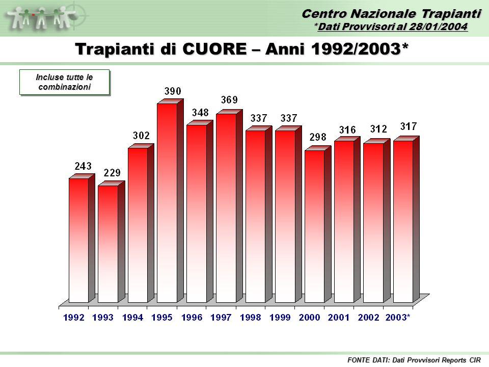Centro Nazionale Trapianti *Dati Provvisori al 28/01/2004 FONTE DATI: Dati Provvisori Reports CIR Trapianti di CUORE – Anni 1992/2003* Incluse tutte le combinazioni