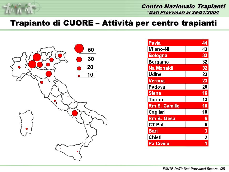 Centro Nazionale Trapianti *Dati Provvisori al 28/01/2004 FONTE DATI: Dati Provvisori Reports CIR Trapianto di CUORE – Attività per centro trapianti 50 30 20 10