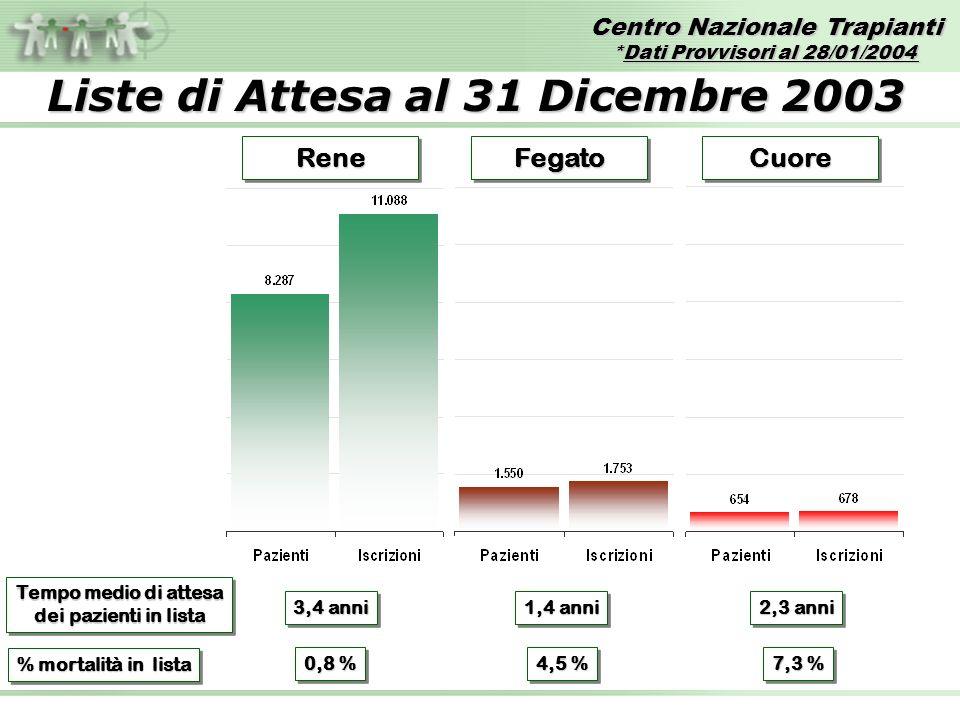 Centro Nazionale Trapianti *Dati Provvisori al 28/01/2004 FONTE DATI: Dati Provvisori Reports CIR Liste di Attesa al 31 Dicembre 2003 ReneReneFegatoFe