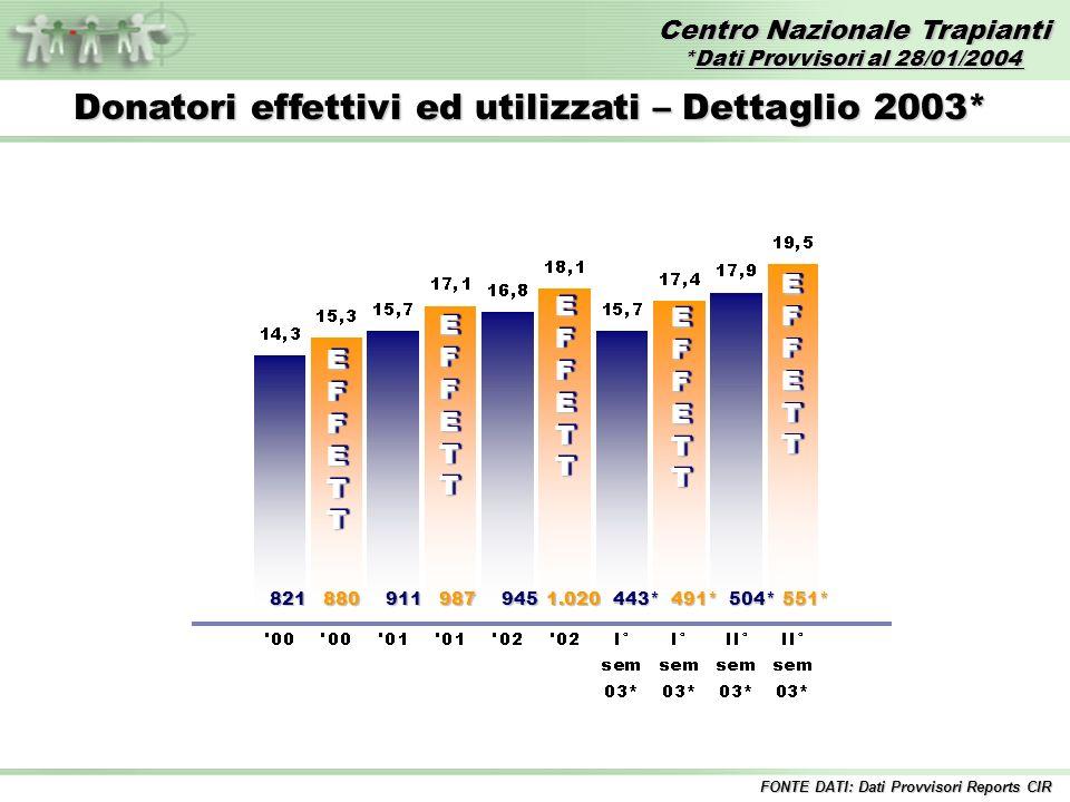 Centro Nazionale Trapianti *Dati Provvisori al 28/01/2004 FONTE DATI: Dati Provvisori Reports CIR Donatori effettivi ed utilizzati – Dettaglio 2003* E