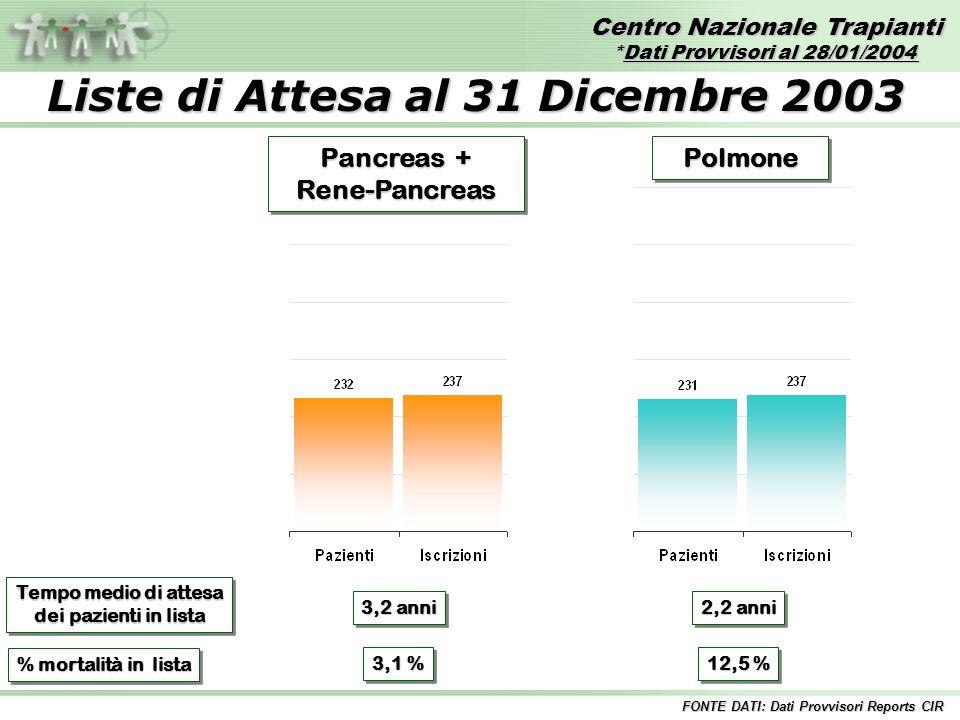 Centro Nazionale Trapianti *Dati Provvisori al 28/01/2004 FONTE DATI: Dati Provvisori Reports CIR PolmonePolmone Pancreas + Rene-Pancreas Rene-Pancrea