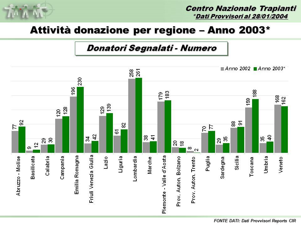 Centro Nazionale Trapianti *Dati Provvisori al 28/01/2004 FONTE DATI: Dati Provvisori Reports CIR Attività donazione per regione – Anno 2003* Donatori Effettivi - Numero Donatori Effettivi - Numero