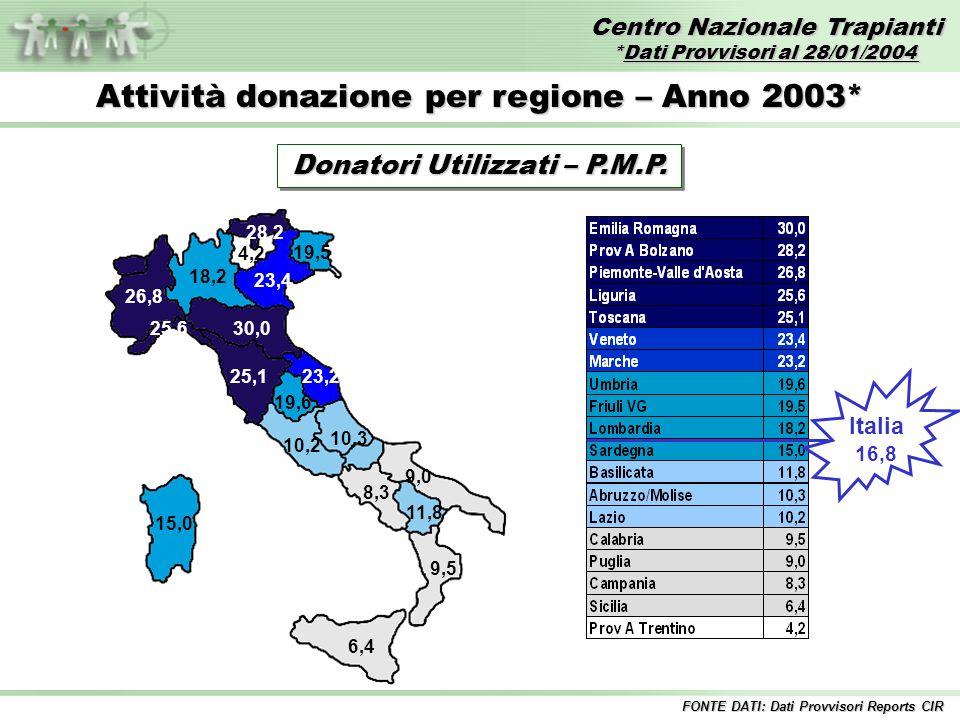Centro Nazionale Trapianti *Dati Provvisori al 28/01/2004 FONTE DATI: Dati Provvisori Reports CIR 30,0 28,2 26,8 25,6 25,1 23,4 23,2 19,6 19,5 18,2 15,0 10,3 11,8 10,2 9,5 8,3 9,0 6,4 4,2 Attività donazione per regione – Anno 2003* Donatori Utilizzati – P.M.P.