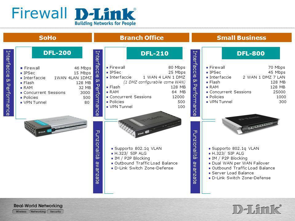 Firewall 46 Mbps IPSec 15 Mbps Interfaccie 1WAN 4LAN 1DMZ Flash 128 MB RAM 32 MB Concurrent Sessions 3000 Policies 500 VPN Tunnel 80 SoHo DFL-200 Inte