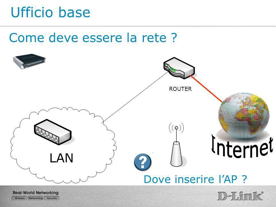 LAN ROUTER Come deve essere la rete ? Dove inserire lAP ?