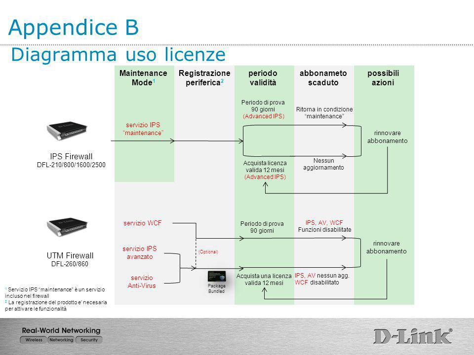 Diagramma uso licenze IPS Firewall DFL-210/800/1600/2500 UTM Firewall DFL-260/860 Maintenance Mode 1 Registrazione periferica 2 periodo validità abbon