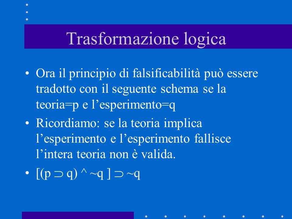 Trasformazione logica Ora il principio di falsificabilità può essere tradotto con il seguente schema se la teoria=p e lesperimento=q Ricordiamo: se la