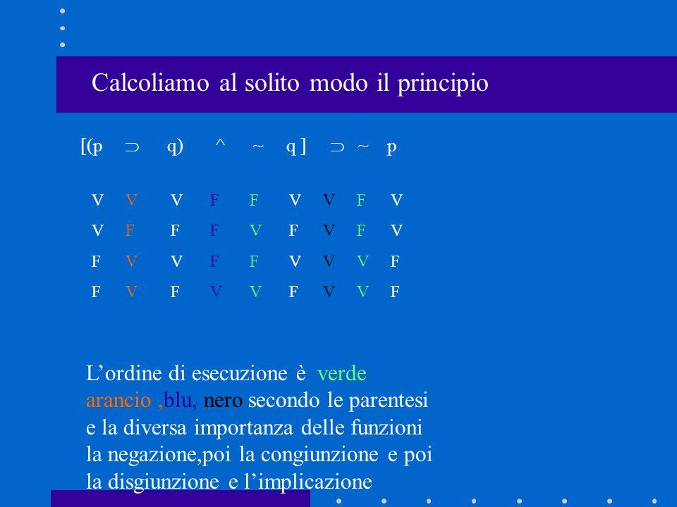 Calcoliamo al solito modo il principio [(p q) ^ ~ q ] ~ p V V F F V F V F VFVFVFVF VVFFVVFF FVFVFVFV FFVVFFVV V F V V F F F V V V V V Lordine di esecu