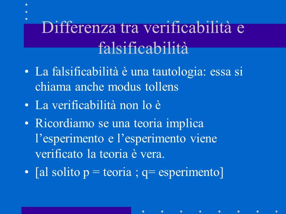 Differenza tra verificabilità e falsificabilità La falsificabilità è una tautologia: essa si chiama anche modus tollens La verificabilità non lo è Ric