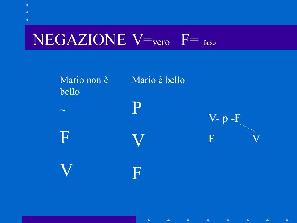 NEGAZIONE V= vero F= falso Mario è bello P V F Mario non è bello ~ F V V- p -F F V