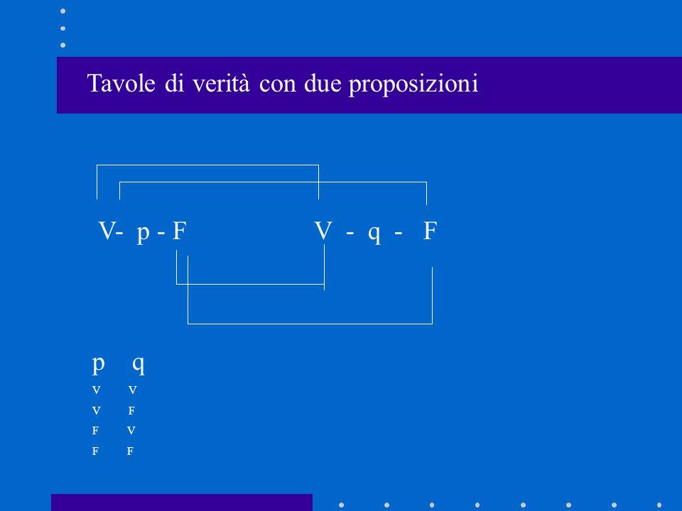Congiunzione ^ con p e q Prima si attaccano i valori di p e q pVVFFpVVFF qVFVFqVFVF Poi si calcola la congiunzione che è vera solo se entrambe le p e q sono vere ^VFFF^VFFF